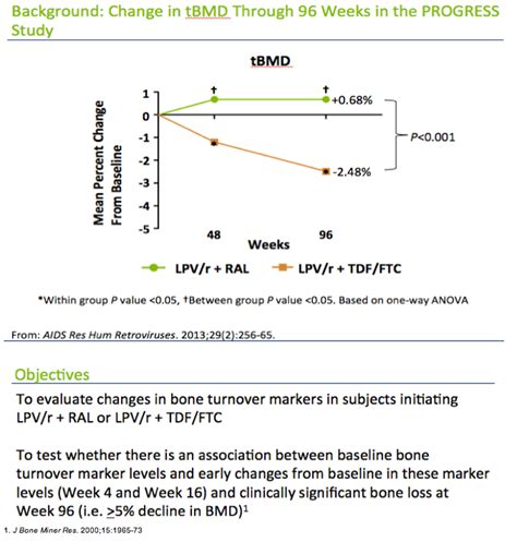 CHANGES IN BONE TURNOVER MARKERS AND ASSOCIATION WITH